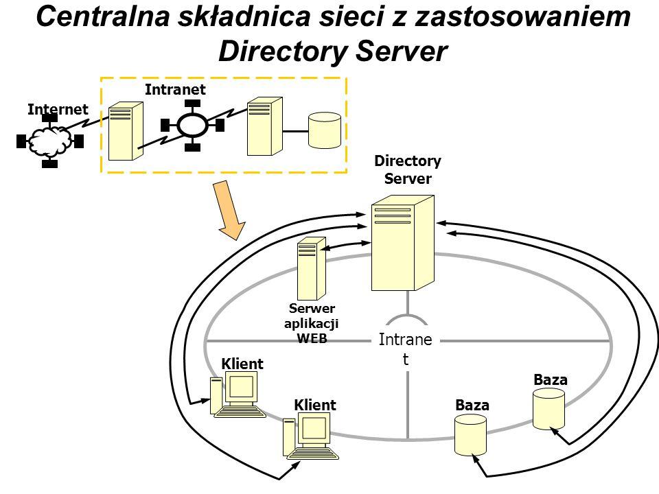 Centralna składnica sieci z zastosowaniem Directory Server Internet Intranet Directory Server Klient Intrane t Klient Baza Serwer aplikacji WEB