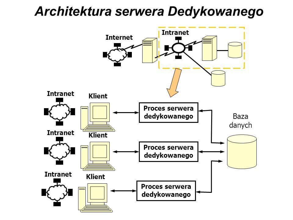 Architektura serwera Współdzielonego Internet Intranet Baza danych Klient Intranet Klient Intranet Klient Intranet Proces serwera współdzielonego Dispatcher Rozdzielacz