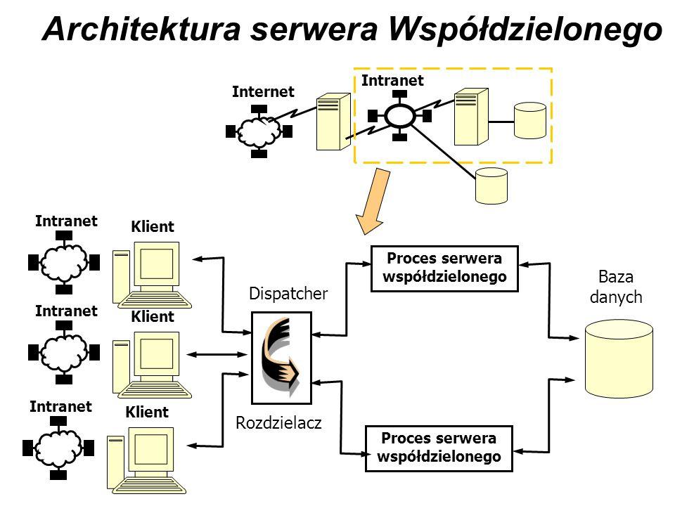 Architektura serwera Współdzielonego Internet Intranet Baza danych Klient Intranet Klient Intranet Klient Intranet Proces serwera współdzielonego Disp