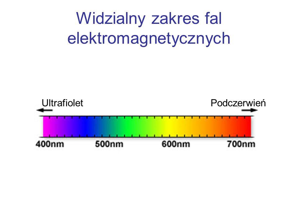 Widzialny zakres fal elektromagnetycznych UltrafioletPodczerwień
