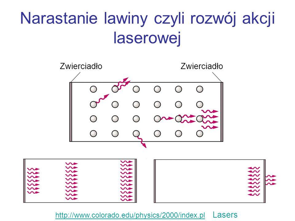 Narastanie lawiny czyli rozwój akcji laserowej Zwierciadło http://www.colorado.edu/physics/2000/index.plhttp://www.colorado.edu/physics/2000/index.pl Lasers