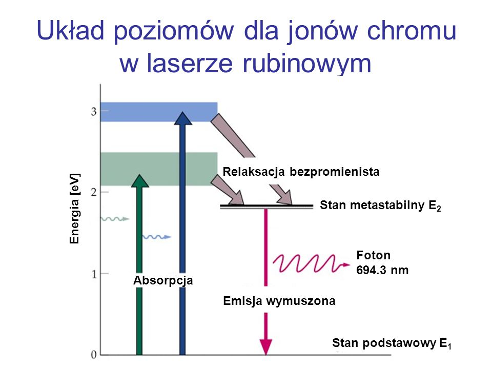 Układ poziomów dla jonów chromu w laserze rubinowym Absorpcja Emisja wymuszona Relaksacja bezpromienista Stan metastabilny E 2 Foton 694.3 nm Energia