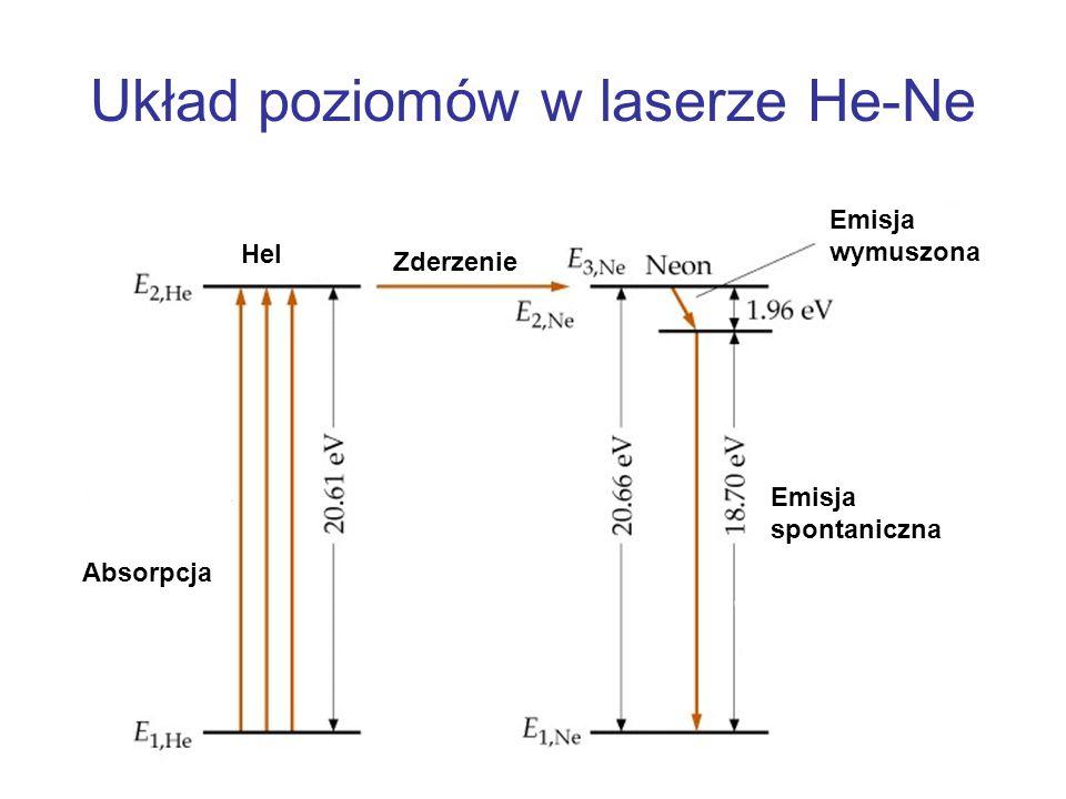 Układ poziomów w laserze He-Ne Absorpcja Emisja wymuszona Emisja spontaniczna Zderzenie Hel