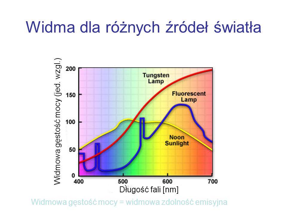 Widma dla różnych źródeł światła Długość fali [nm] Widmowa gęstość mocy (jed. wzgl.) Widmowa gęstość mocy = widmowa zdolność emisyjna