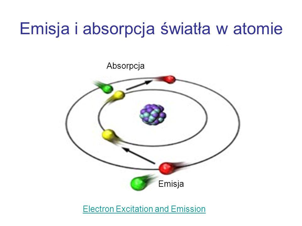 Emisja i absorpcja światła w atomie Emisja Absorpcja Electron Excitation and Emission