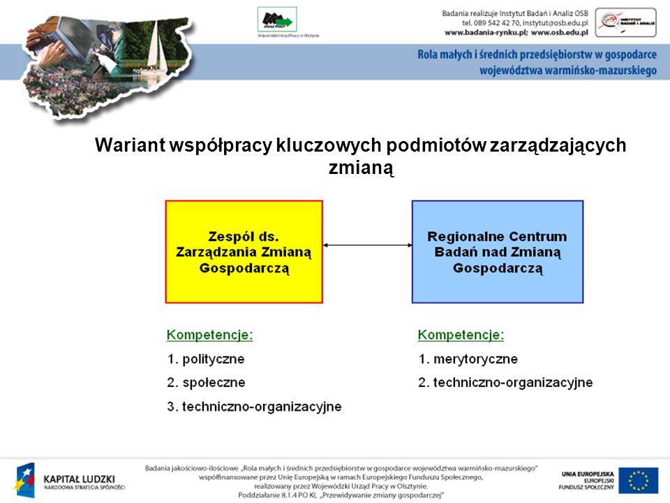Wariant współpracy kluczowych podmiotów zarządzających zmianą