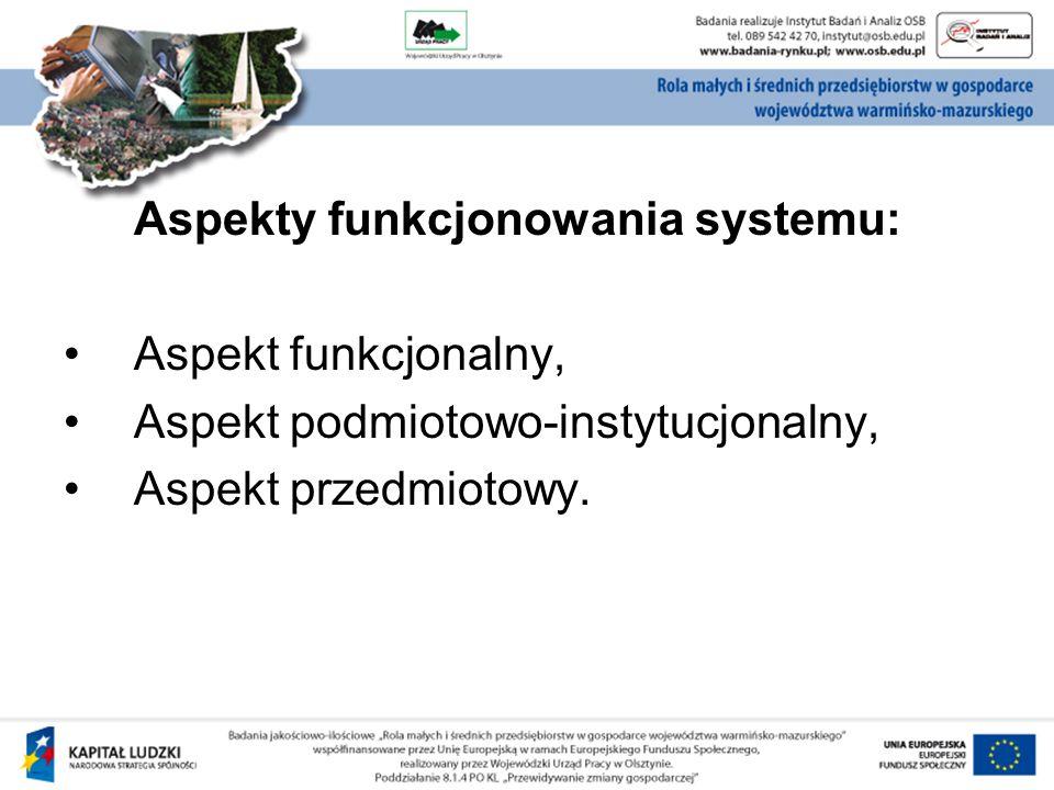 Aspekty funkcjonowania systemu: Aspekt funkcjonalny, Aspekt podmiotowo-instytucjonalny, Aspekt przedmiotowy.