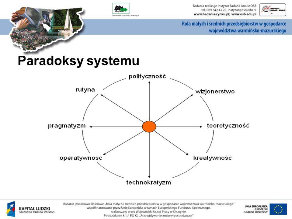 Paradoksy systemu