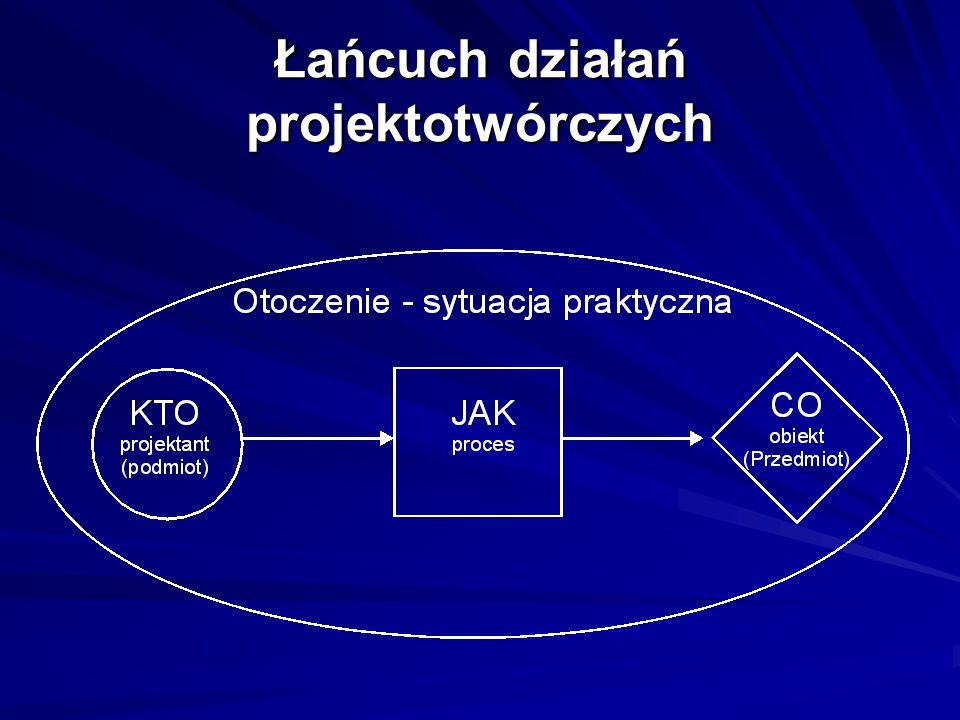 Łańcuch działań projektotwórczych