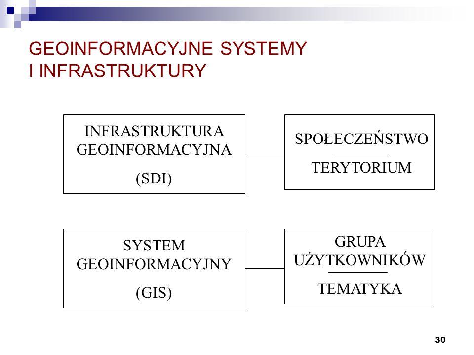 30 GEOINFORMACYJNE SYSTEMY I INFRASTRUKTURY INFRASTRUKTURA GEOINFORMACYJNA (SDI) SYSTEM GEOINFORMACYJNY (GIS) SPOŁECZEŃSTWO TERYTORIUM GRUPA UŻYTKOWNI