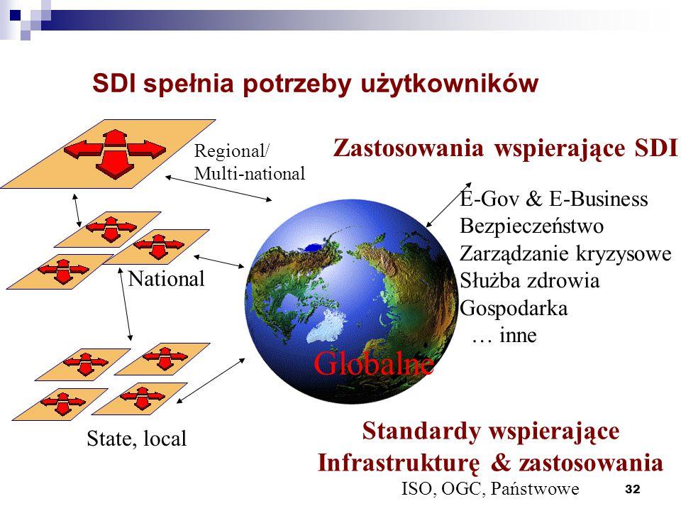 32 SDI spełnia potrzeby użytkowników Regional/ Multi-national National Globalne E-Gov & E-Business Bezpieczeństwo Zarządzanie kryzysowe Służba zdrowia