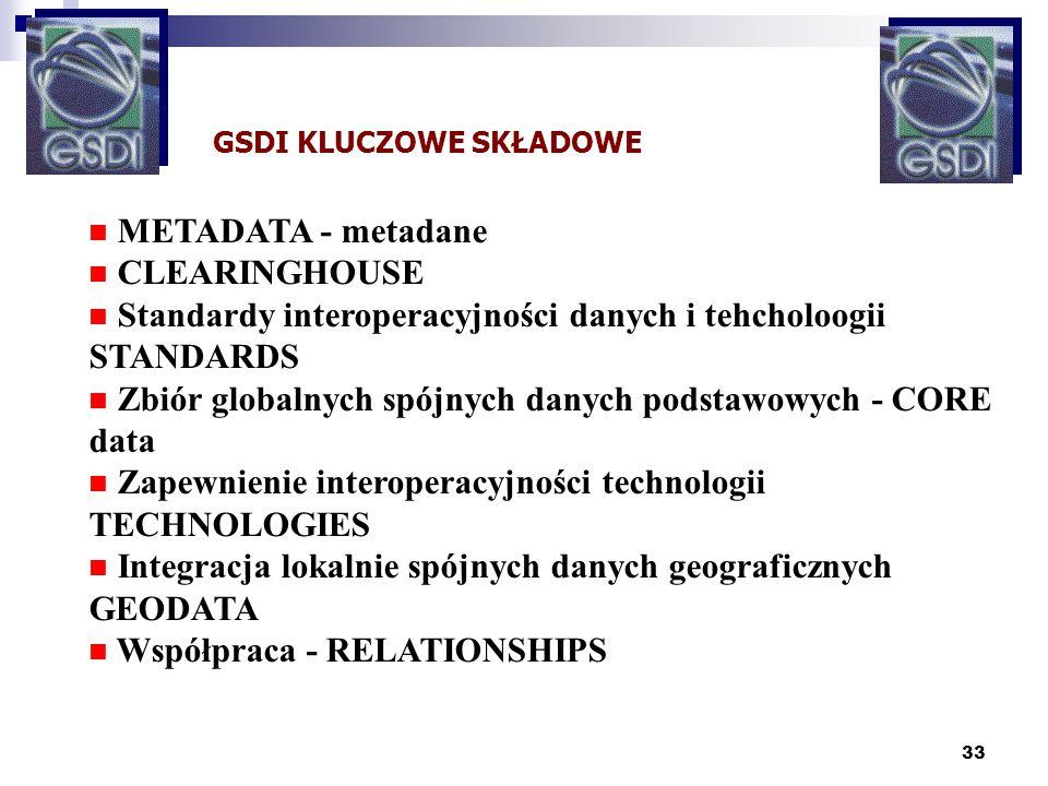 33 GSDI KLUCZOWE SKŁADOWE n METADATA - metadane n CLEARINGHOUSE n Standardy interoperacyjności danych i tehcholoogii STANDARDS n Zbiór globalnych spój