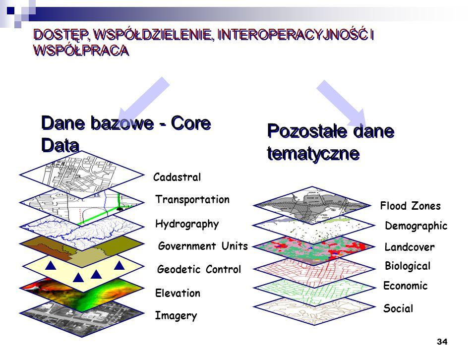 34 Pozostałe dane tematyczne Elevation Geodetic Control Imagery Government Units Hydrography Transportation Cadastral Dane bazowe - Core Data DOSTĘP,