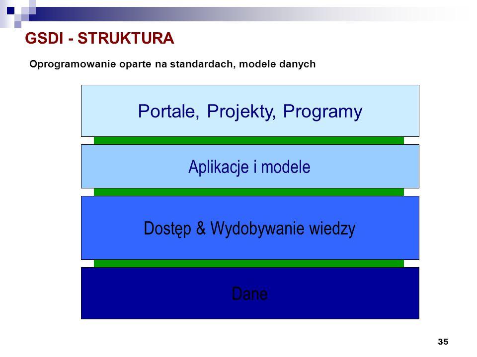 35 GSDI - STRUKTURA Dostęp & Wydobywanie wiedzy Dane Aplikacje i modele Portale, Projekty, Programy Oprogramowanie oparte na standardach, modele danyc