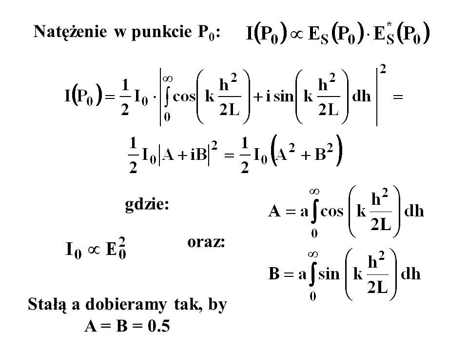 Natężenie w punkcie P 0 : gdzie: oraz: Stałą a dobieramy tak, by A = B = 0.5
