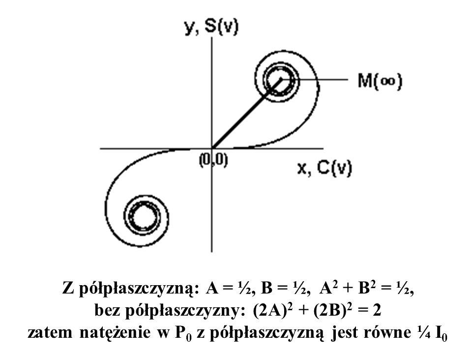 Z półpłaszczyzną: A = ½, B = ½, A 2 + B 2 = ½, bez półpłaszczyzny: (2A) 2 + (2B) 2 = 2 zatem natężenie w P 0 z półpłaszczyzną jest równe ¼ I 0