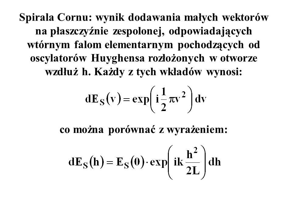 Spirala Cornu: wynik dodawania małych wektorów na płaszczyźnie zespolonej, odpowiadających wtórnym falom elementarnym pochodzących od oscylatorów Huyg