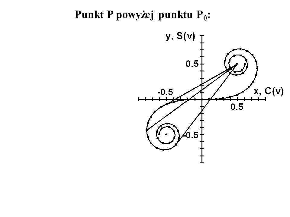 Punkt P powyżej punktu P 0 :