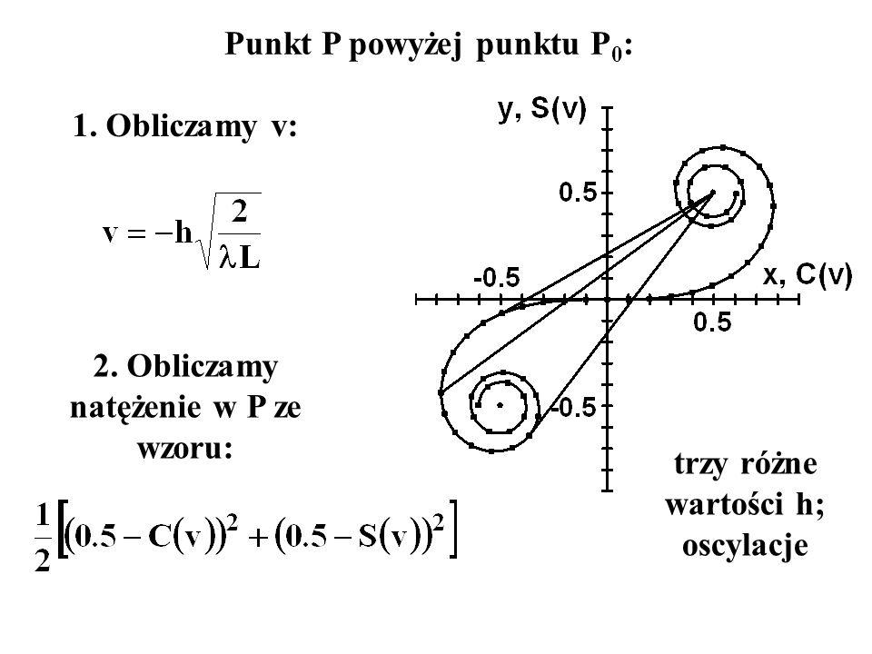 Punkt P powyżej punktu P 0 : 1. Obliczamy v: 2. Obliczamy natężenie w P ze wzoru: trzy różne wartości h; oscylacje