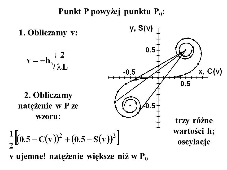 Punkt P powyżej punktu P 0 : 1. Obliczamy v: 2. Obliczamy natężenie w P ze wzoru: trzy różne wartości h; oscylacje v ujemne! natężenie większe niż w P