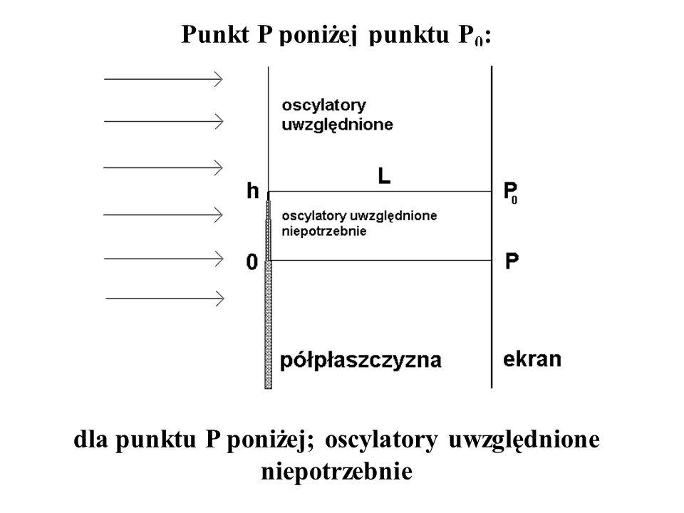 dla punktu P poniżej; oscylatory uwzględnione niepotrzebnie