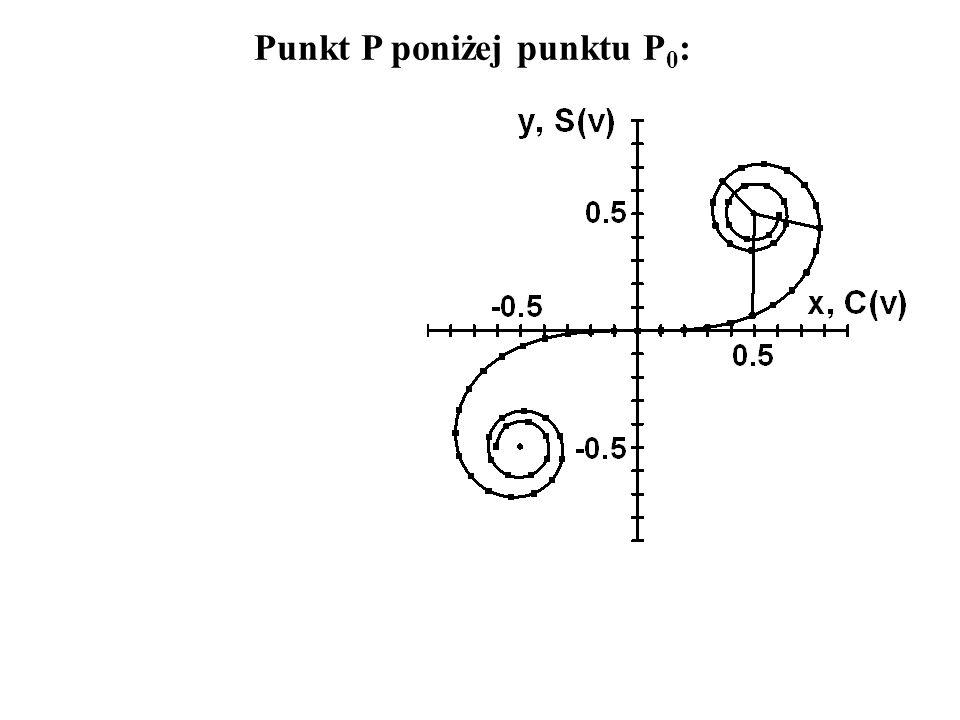Punkt P poniżej punktu P 0 :