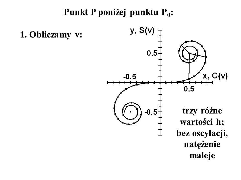 Punkt P poniżej punktu P 0 : 1. Obliczamy v: trzy różne wartości h; bez oscylacji, natężenie maleje