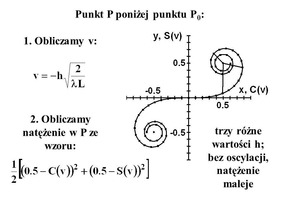 Punkt P poniżej punktu P 0 : 1. Obliczamy v: 2. Obliczamy natężenie w P ze wzoru: trzy różne wartości h; bez oscylacji, natężenie maleje