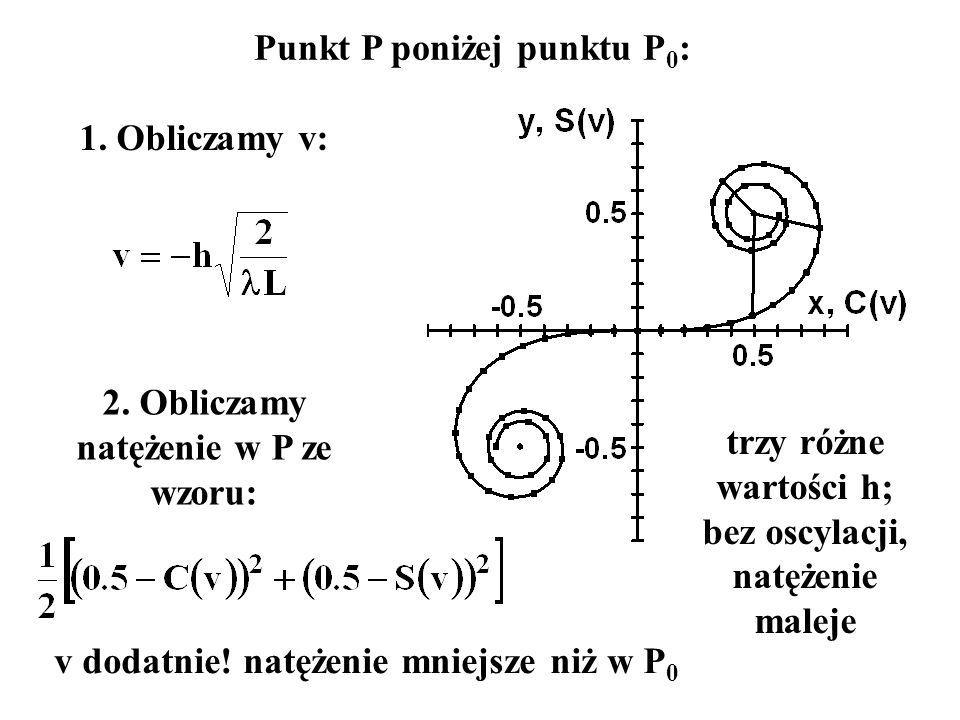 Punkt P poniżej punktu P 0 : 1. Obliczamy v: 2. Obliczamy natężenie w P ze wzoru: trzy różne wartości h; bez oscylacji, natężenie maleje v dodatnie! n