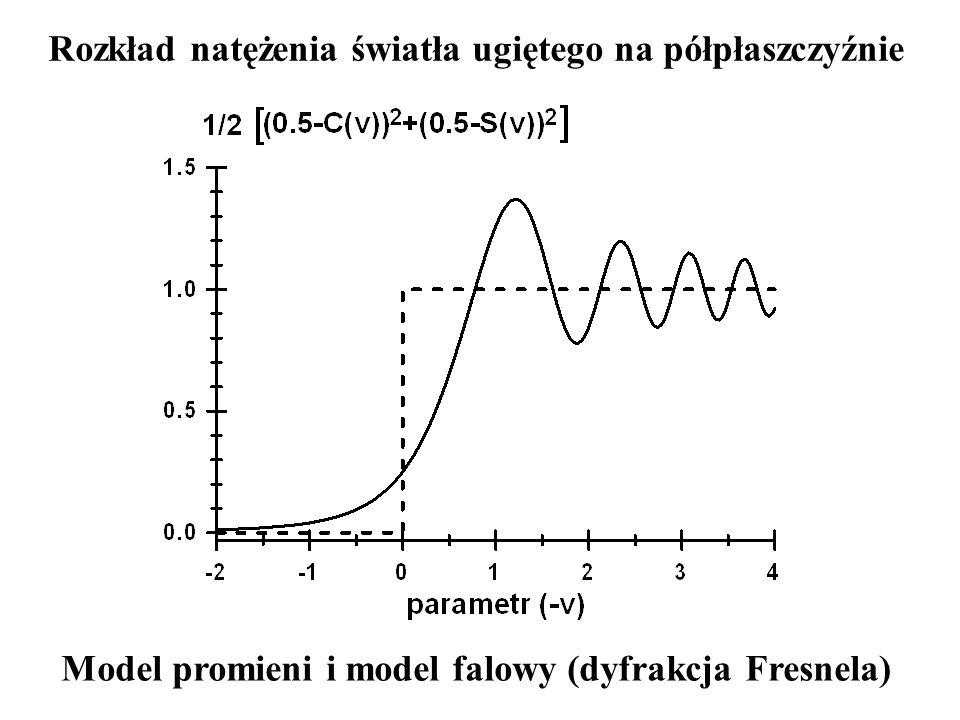 Rozkład natężenia światła ugiętego na półpłaszczyźnie Model promieni i model falowy (dyfrakcja Fresnela)