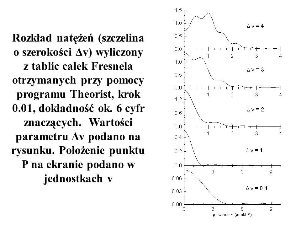 Rozkład natężeń (szczelina o szerokości Δv) wyliczony z tablic całek Fresnela otrzymanych przy pomocy programu Theorist, krok 0.01, dokładność ok. 6 c