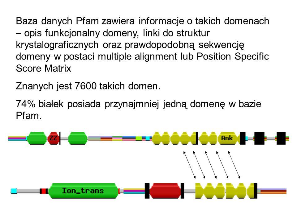 Baza danych Pfam zawiera informacje o takich domenach – opis funkcjonalny domeny, linki do struktur krystalograficznych oraz prawdopodobną sekwencję domeny w postaci multiple alignment lub Position Specific Score Matrix Znanych jest 7600 takich domen.