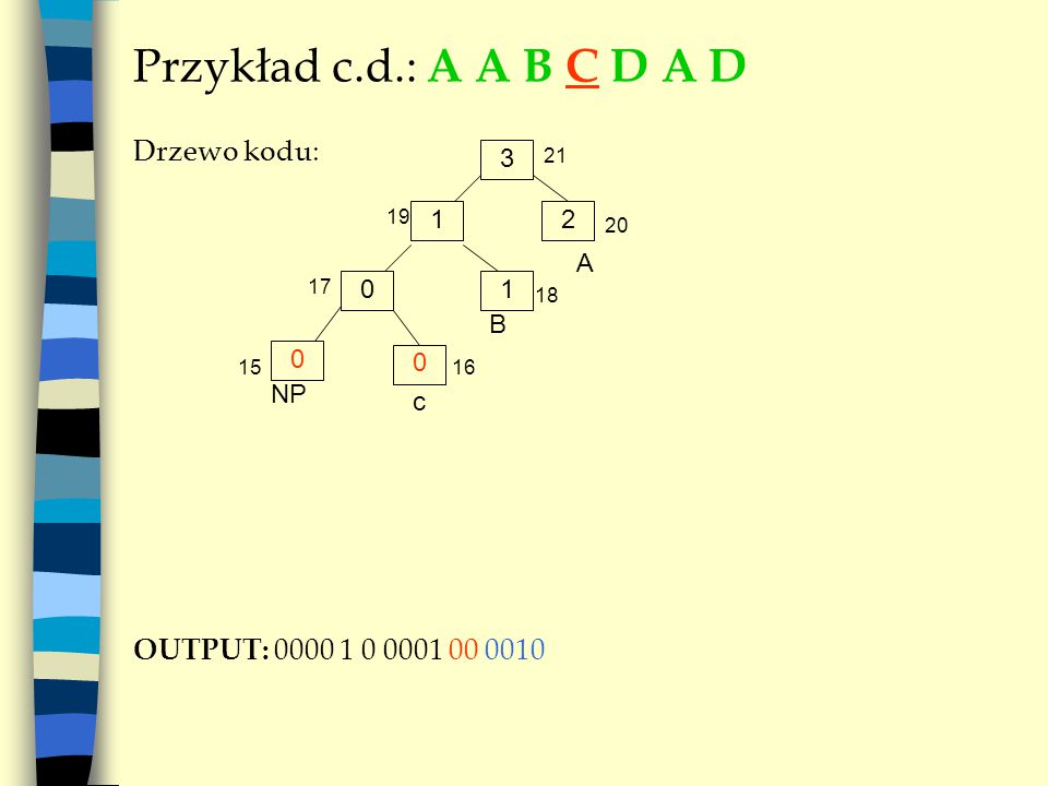 Przykład c.d.: A A B C D A D Drzewo kodu: OUTPUT: 0000 1 0 0001 00 0010 3 A 12 01 NP B 19 20 21 17 18 0 0 c 1516