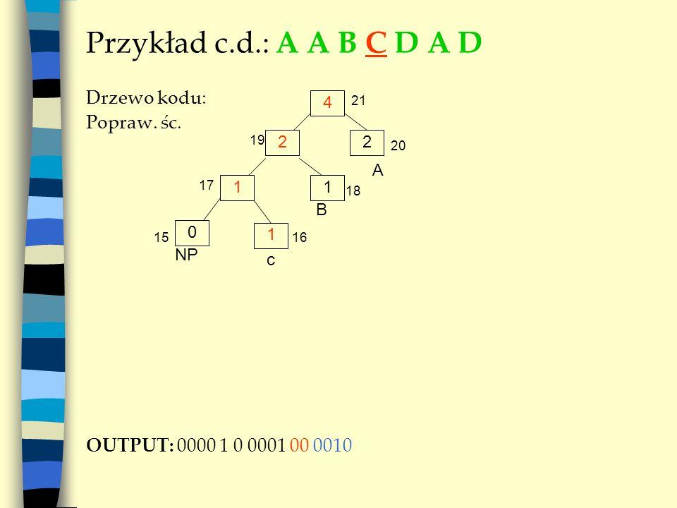 Przykład c.d.: A A B C D A D Drzewo kodu: Popraw. śc. OUTPUT: 0000 1 0 0001 00 0010 4 A 22 11 NP B 19 20 21 17 18 0 1 c 1516