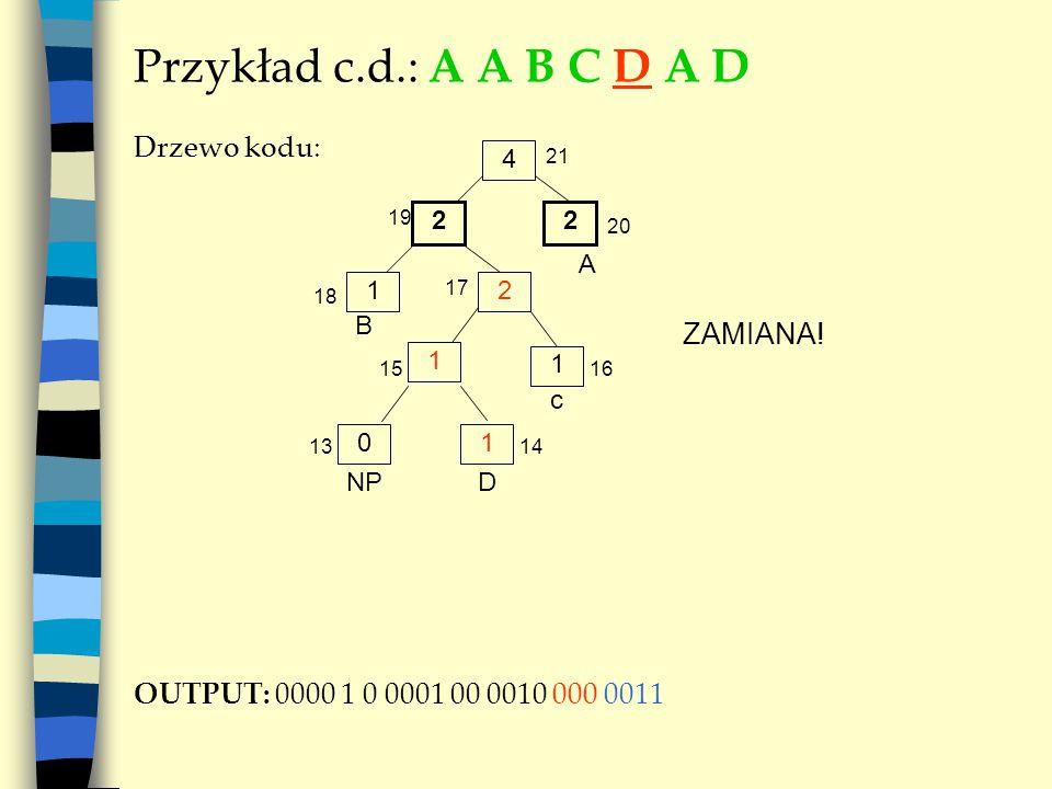 Przykład c.d.: A A B C D A D Drzewo kodu: OUTPUT: 0000 1 0 0001 00 0010 000 0011 4 A 22 21 NP B 19 20 21 17 18 1 1 c 1516 01 D 1314 ZAMIANA!