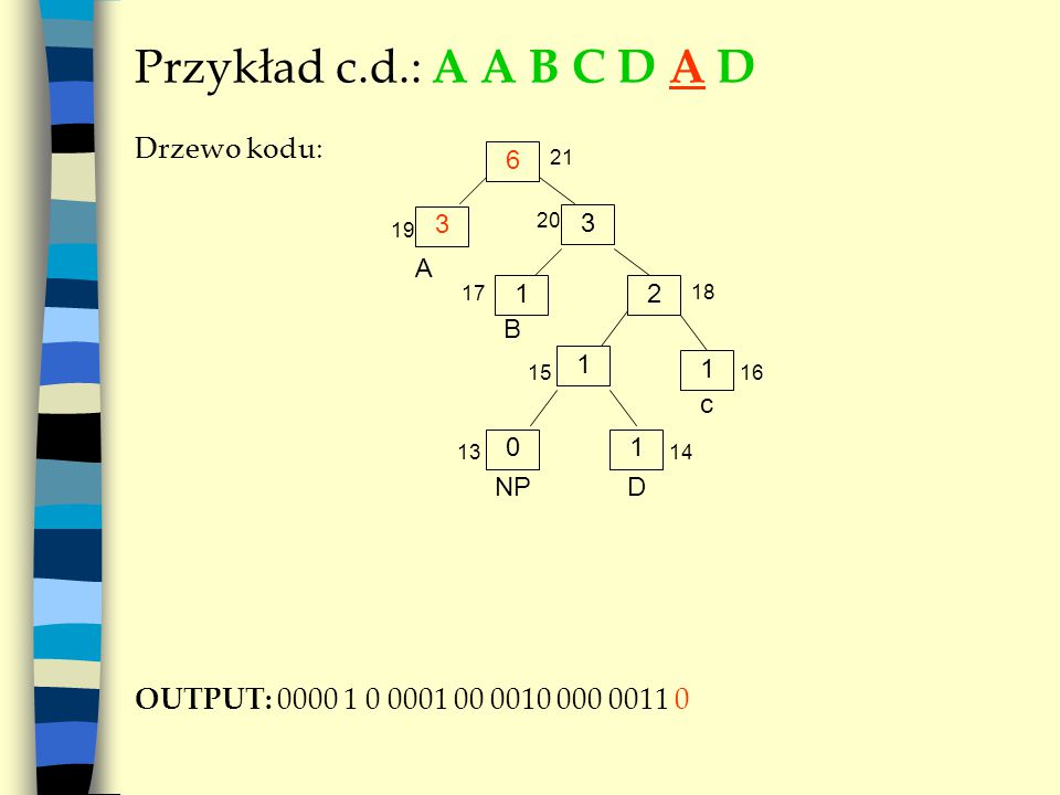 Przykład c.d.: A A B C D A D Drzewo kodu: OUTPUT: 0000 1 0 0001 00 0010 000 0011 0 6 A 3 3 21 NP B 20 19 21 17 18 1 1 c 1516 01 D 1314
