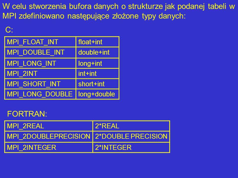 W celu stworzenia bufora danych o strukturze jak podanej tabeli w MPI zdefiniowano następujące złożone typy danych: MPI_FLOAT_INTfloat+int MPI_DOUBLE_INTdouble+int MPI_LONG_INTlong+int MPI_2INTint+int MPI_SHORT_INTshort+int MPI_LONG_DOUBLElong+double C: FORTRAN: MPI_2REAL2*REAL MPI_2DOUBLEPRECISION2*DOUBLE PRECISION MPI_2INTEGER2*INTEGER