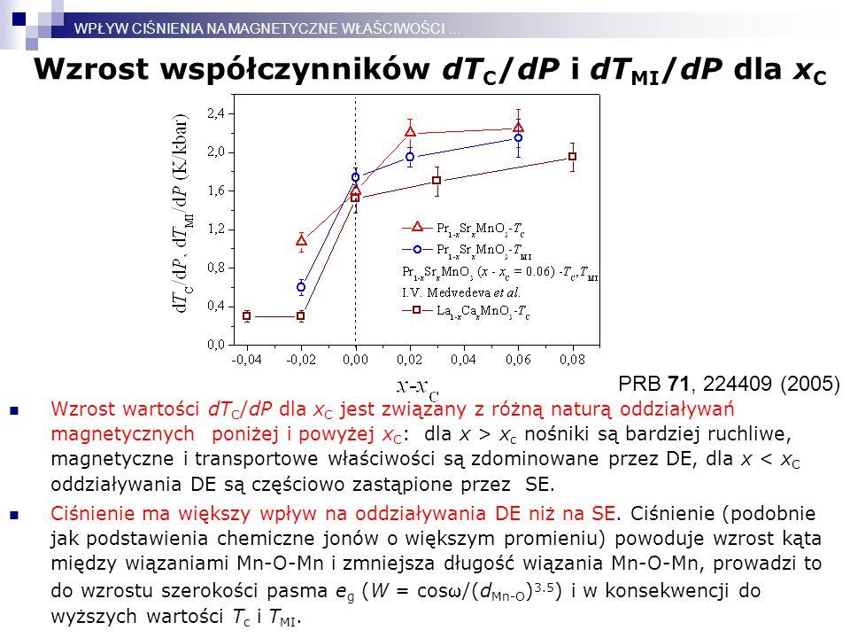 Wzrost współczynników dT C /dP i dT MI /dP dla x C Wzrost wartości dT C /dP dla x C jest związany z różną naturą oddziaływań magnetycznych poniżej i powyżej x C : dla x > x c nośniki są bardziej ruchliwe, magnetyczne i transportowe właściwości są zdominowane przez DE, dla x < x C oddziaływania DE są częściowo zastąpione przez SE.