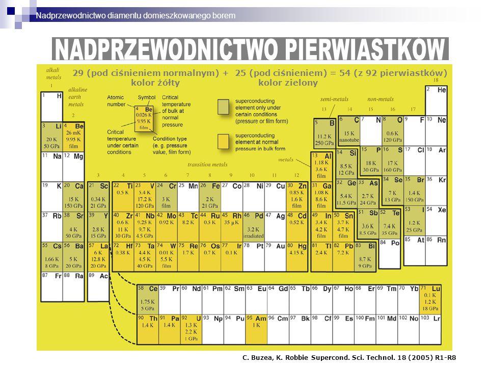 29 (pod ciśnieniem normalnym) + 25 (pod ciśnieniem) = 54 (z 92 pierwiastków) kolor żółty kolor zielony C. Buzea, K. Robbie Supercond. Sci. Technol. 18