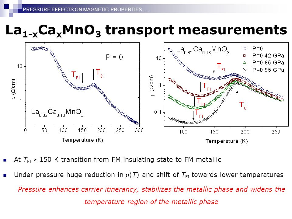 At T FI  150 K transition from FM insulating state to FM metallic Under pressure huge reduction in  (T) and shift of T FI towards lower temperatures Pressure enhances carrier itinerancy, stabilizes the metallic phase and widens the temperature region of the metallic phase La 1-x Ca x MnO 3 transport measurements PRESSURE EFFECTS ON MAGNETIC PROPERTIES ….