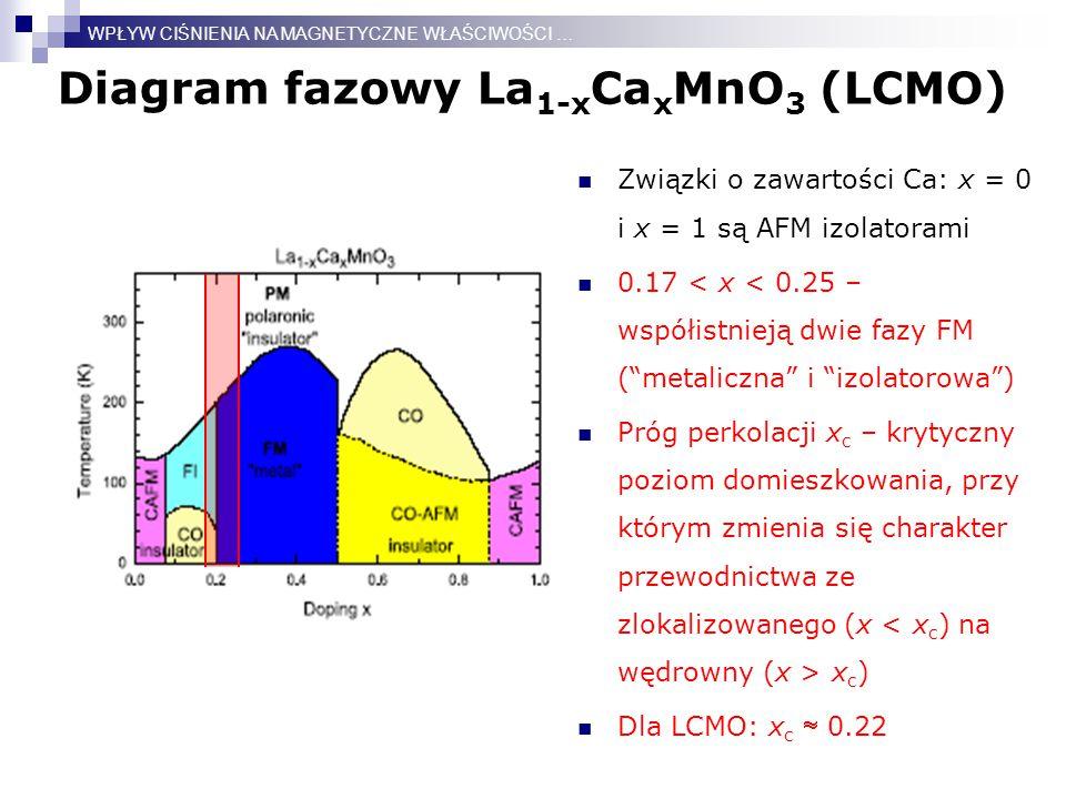Diagram fazowy La 1-x Ca x MnO 3 (LCMO) WPŁYW CIŚNIENIA NA MAGNETYCZNE WŁAŚCIWOŚCI … Związki o zawartości Ca: x = 0 i x = 1 są AFM izolatorami 0.17 < x < 0.25 – współistnieją dwie fazy FM ( metaliczna i izolatorowa ) Próg perkolacji x c – krytyczny poziom domieszkowania, przy którym zmienia się charakter przewodnictwa ze zlokalizowanego (x x c ) Dla LCMO: x c  0.22