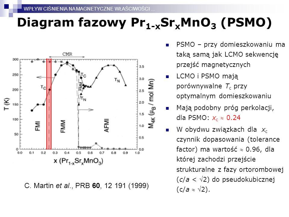 Diagram fazowy Pr 1-x Sr x MnO 3 (PSMO) PSMO – przy domieszkowaniu ma taką samą jak LCMO sekwencję przejść magnetycznych LCMO i PSMO mają porównywalne T c przy optymalnym domieszkowaniu Mają podobny próg perkolacji, dla PSMO: x c  0.24 W obydwu związkach dla x c czynnik dopasowania (tolerance factor) ma wartość  0.96, dla której zachodzi przejście strukturalne z fazy ortorombowej (c/a < 2) do pseudokubicznej (c/a  2).