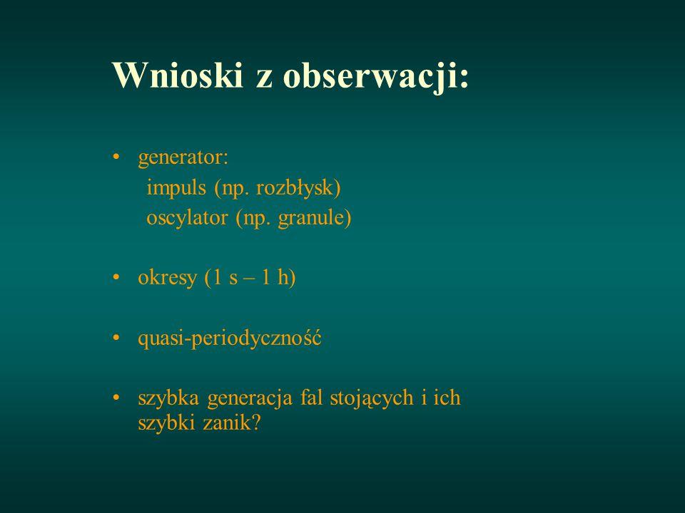 Poprzeczne i pionowe oscylacje pętli a)-b) Oscylacje poprzeczne c)-d) Oscylacje pionowe Okres - 4 min.