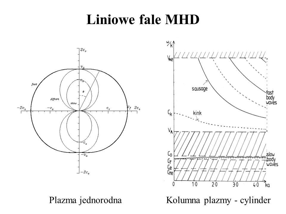 Równania MHD