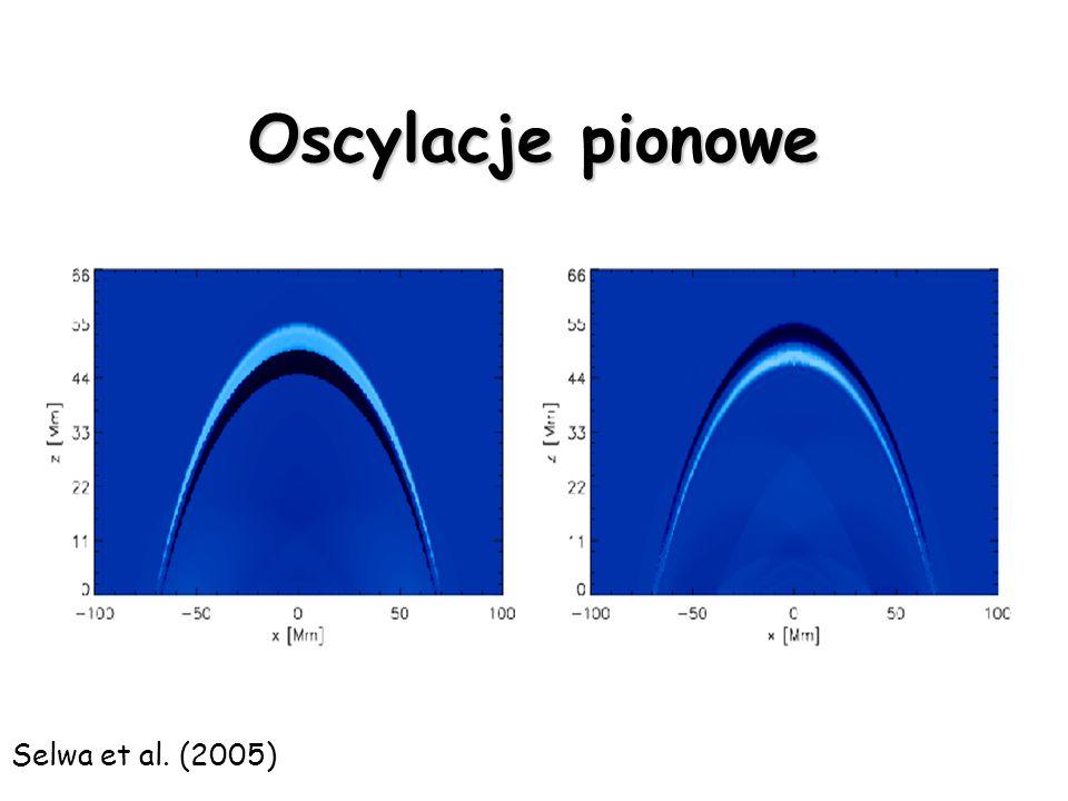 Pętla w arkadzie Oliver et al. (1996)