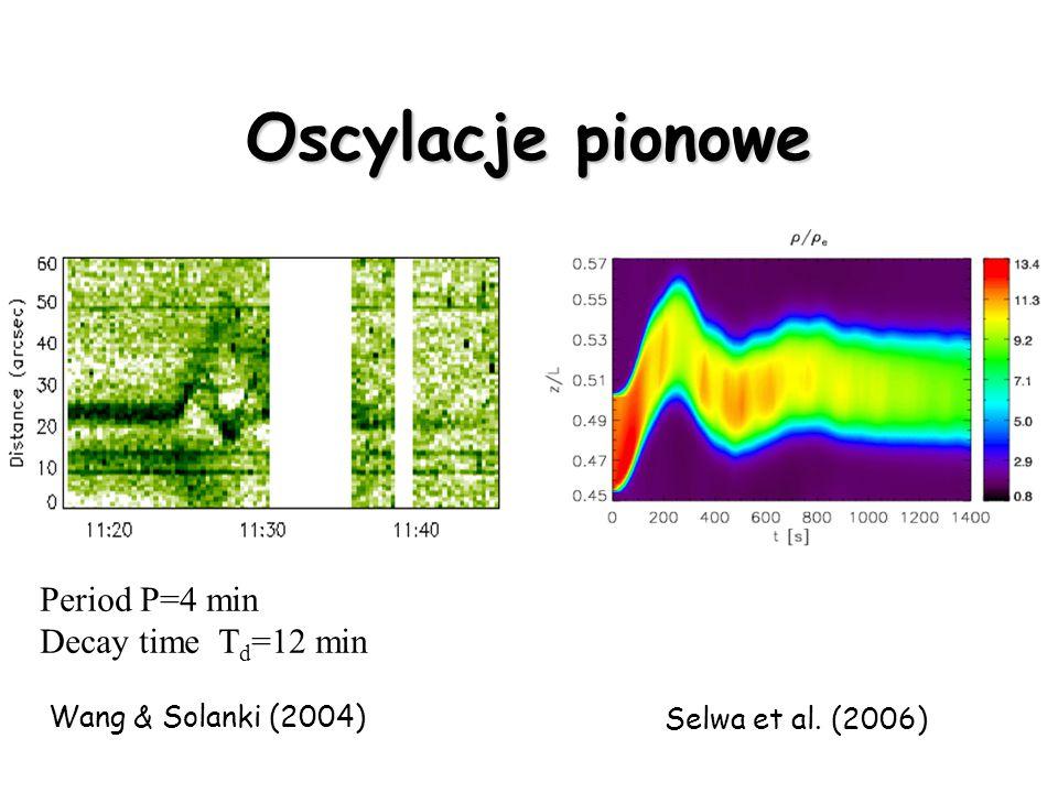 Oscylacje pionowe Selwa at al. (2006)