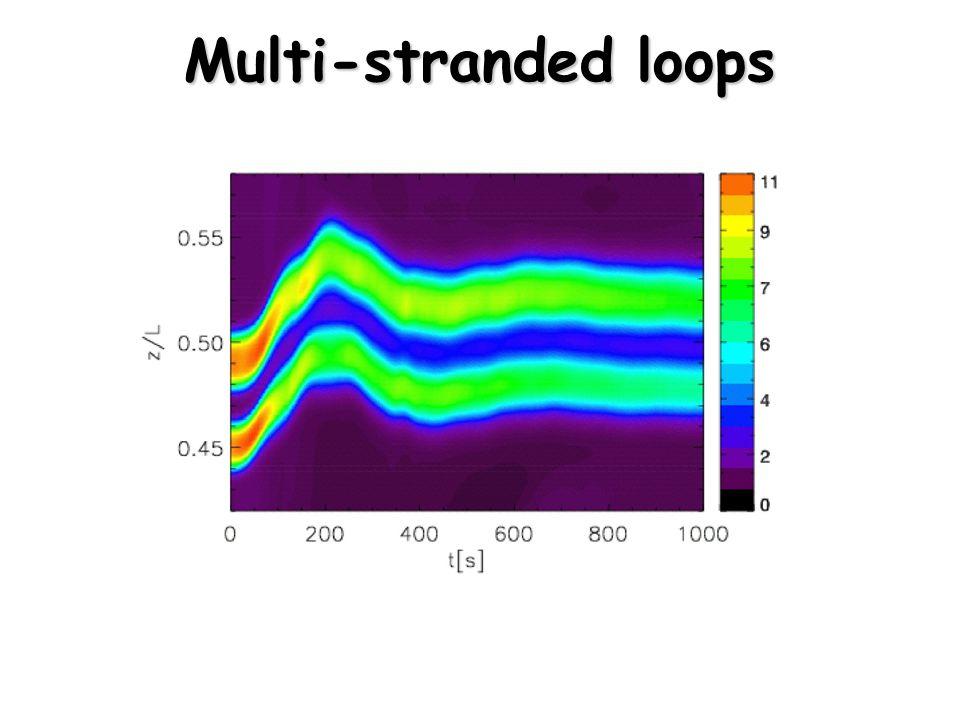 Multi-stranded loops Gruszecki et al. (2006)