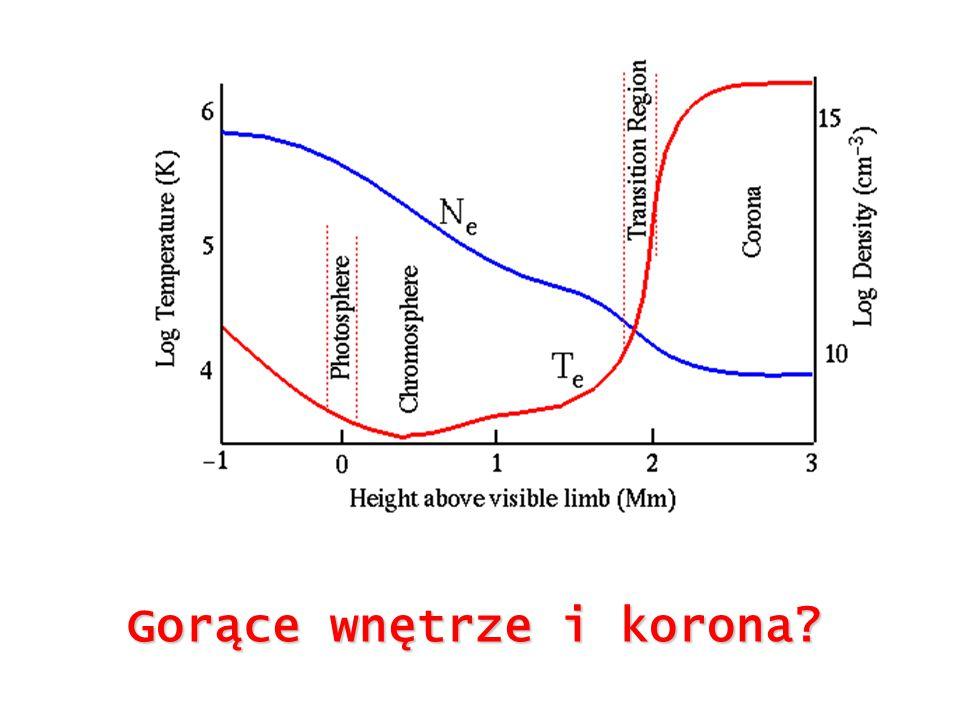 Wnioski z obserwacji: generator: impuls (np.rozbłysk) oscylator (np.