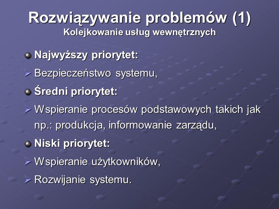 Rozwiązywanie problemów (1) Kolejkowanie usług wewnętrznych Najwyższy priorytet:  Bezpieczeństwo systemu, Średni priorytet:  Wspieranie procesów podstawowych takich jak np.: produkcja, informowanie zarządu, Niski priorytet:  Wspieranie użytkowników,  Rozwijanie systemu.