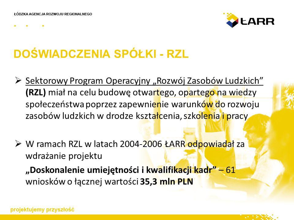 """DOŚWIADCZENIA SPÓŁKI - RZL  Sektorowy Program Operacyjny """"Rozwój Zasobów Ludzkich (RZL) miał na celu budowę otwartego, opartego na wiedzy społeczeństwa poprzez zapewnienie warunków do rozwoju zasobów ludzkich w drodze kształcenia, szkolenia i pracy  W ramach RZL w latach 2004-2006 ŁARR odpowiadał za wdrażanie projektu """"Doskonalenie umiejętności i kwalifikacji kadr – 61 wniosków o łącznej wartości 35,3 mln PLN"""